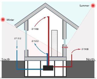 4 제로에너지하우스의 공기순환개념도.jpg